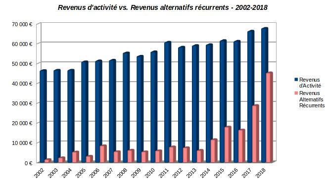 patrimoine nos-finances-personnelles - historique des revenus d'activité et des revenus alternatifs récurrents - 2002-2018