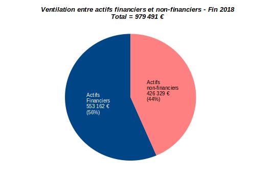 patrimoine nos-finances-personnelles - allocation des actifs financiers et non-financiers - fin 2018