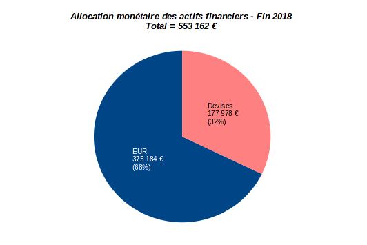 patrimoine nos-finances-personnelles - allocation monétaire - décembre 2018