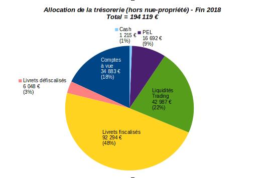 patrimoine nos-finances-personnelles - allocation opérationnelle de trésorerie - fin 2018