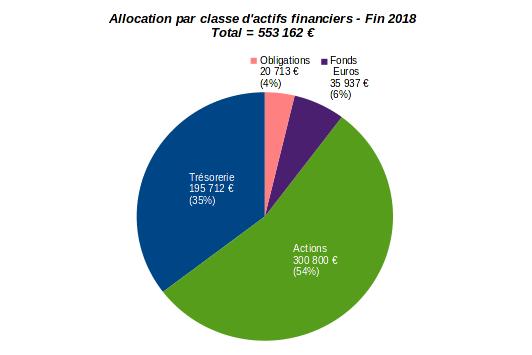 patrimoine nos-finances-personnelles - allocation par classe d'actifs financiers - décembre 2018