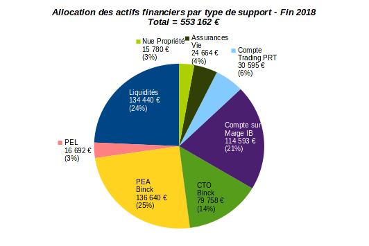 patrimoine nos-finances-personnelles - allocation par type d'actifs financiers - décembre 2018