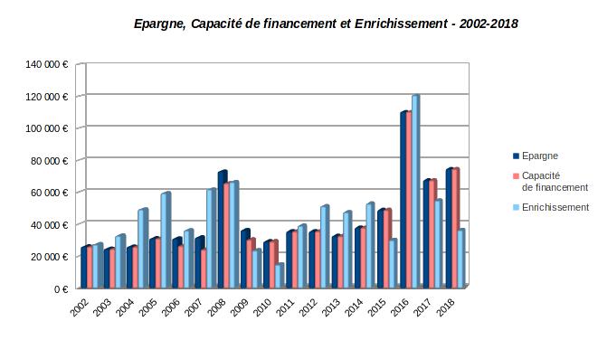 patrimoine nos-finances-personnelles - historique de l'épargne, de la capacité de financement et de l'enrichissement - 2002-2018