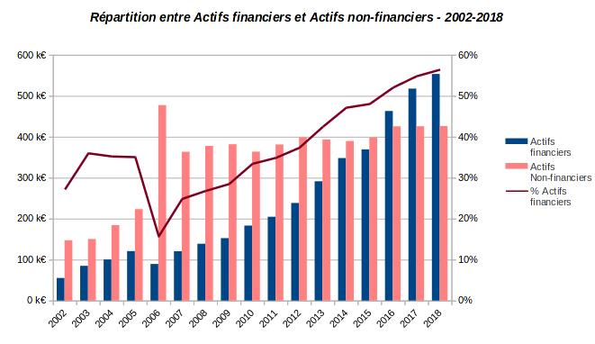 patrimoine nos-finances-personnelles - répartition actifs financiers et non financiers - 2002-2018