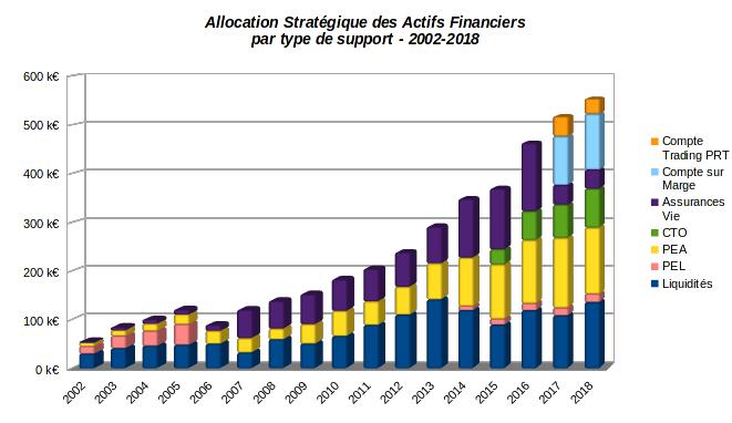 patrimoine nos-finances-personnelles - evolution de l'allocation par type d'actifs financiers - 2002-2018