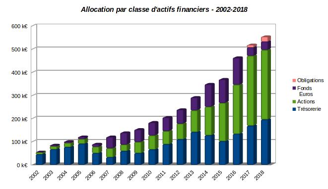 patrimoine nos-finances-personnelles - evolution allocation par classe d'actifs financiers 2002-2018