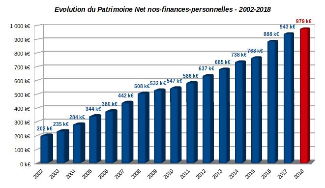 patrimoine nos-finances-personnelles - patrimoine net - 2002-2018
