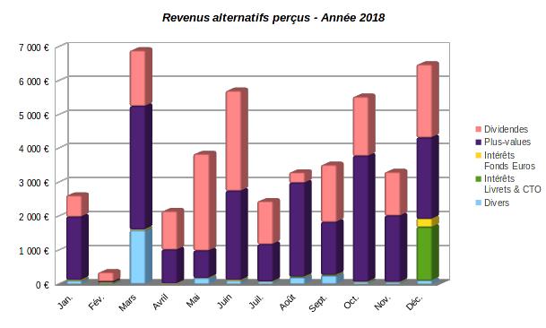 Patrimoine Nos Finances Personnelles Annee 2018 Nos Finances