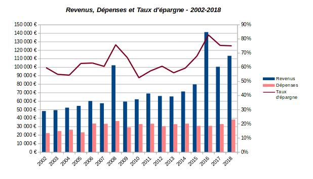 patrimoine nos-finances-personnelles - revenus dépenses et taux d'épargne - 2002-2018