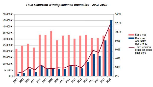 patrimoine nos-finances-personnelles - taux récurrent d'indépendance financière - 2002-2018
